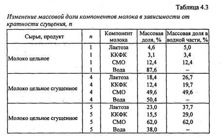 Широта формула расчета сухого молока при производстве такси Новочеркасске, заказ