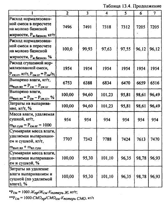 формула расчета сухого молока при производстве службы такси, проверенные